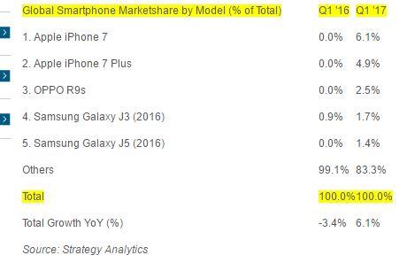 Smartphones más vendidos 2017