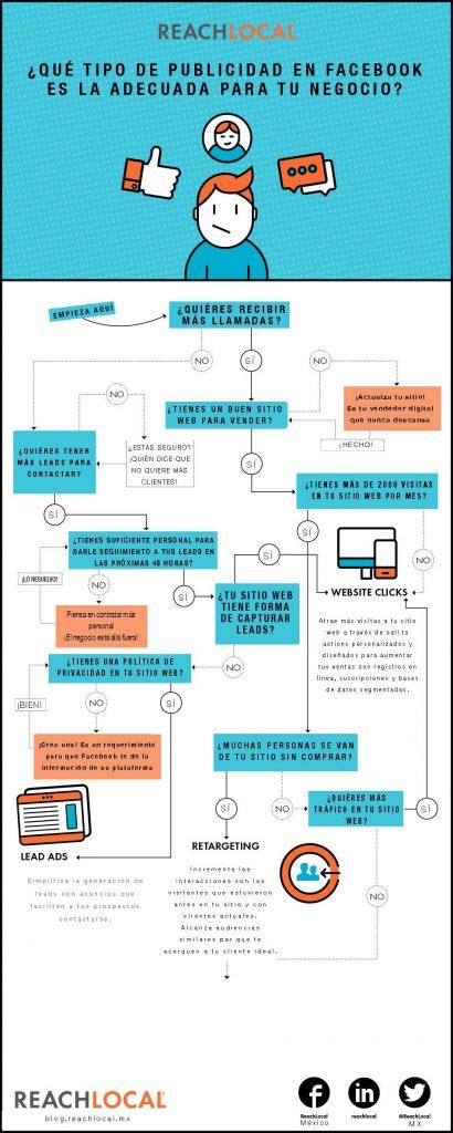 Inforgrafía: Cómo elegir una estrategia correcta de publicidad en Facebook