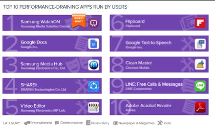 Aplicaciones que más drenan tu teléfono Android