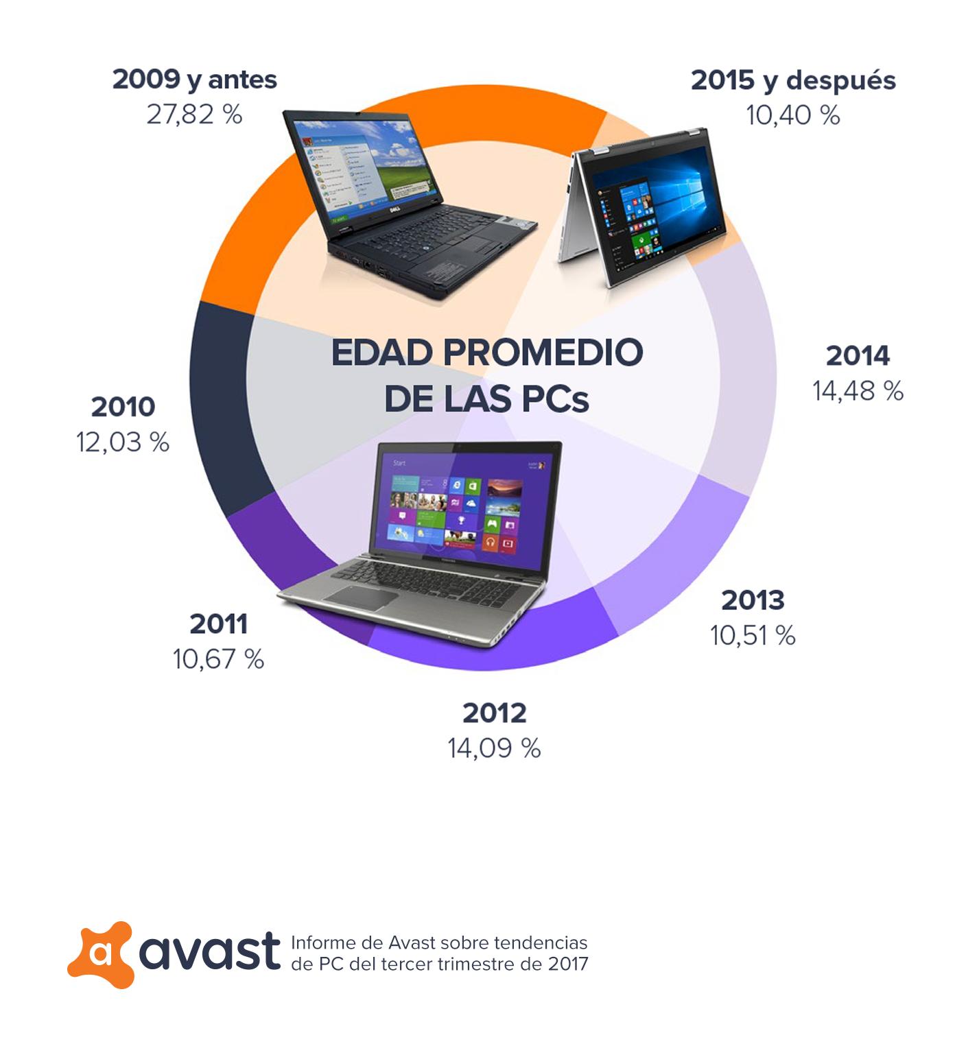 59aa37ca550 7 datos clave sobre el uso de las computadoras - PCWorld México