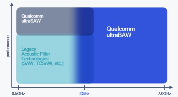 Ampliación del portafolio de tecnología de filtros microacústicos para el nuevo 5G y Wi-Fi en sub-7GHz * Descripción general simplificada con fines ilustrativos